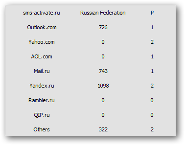Count of available phone numbers and prices on SMS-Activate.ru
